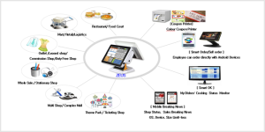 Integrated POS Solution